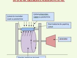 Sıcak Su İle Soğuk Suyun Çarpışmasından Enerji Üretildi