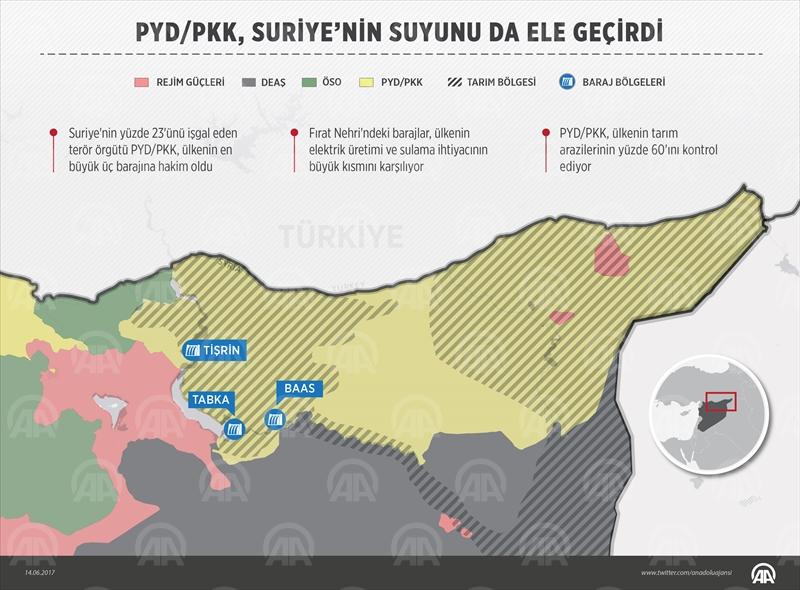 PYD/PKK, Suriye'nin suyunu da ele geçirdi