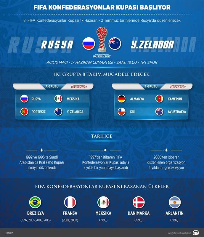FIFA Konfederasyonlar Kupası başlıyor