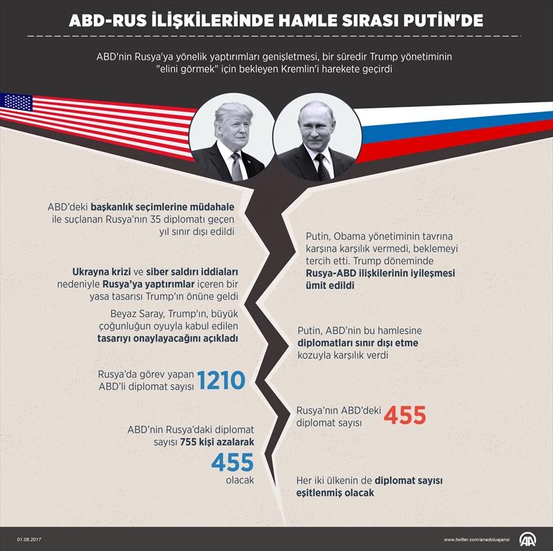 ABD-Rus ilişkilerinde hamle sırası Putinde