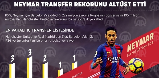 Neymar, transfer rekorunu altüst etti!