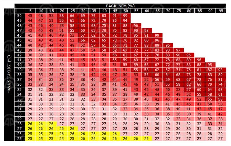 Yüksek nem hissedilen sıcaklığı artıracak