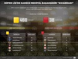 Süper Ligde sadece Medipol Başakşehir kızarmadı