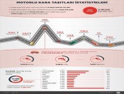 Motorlu Kara Taşıtları istatistikleri