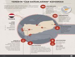Yemenin can damarlarının kapanması