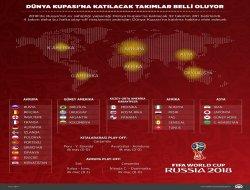Dünya Kupasına katılacak takımlar belli oluyor