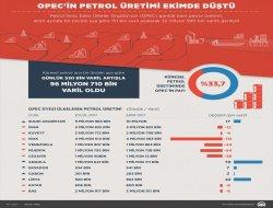 OPECin petrol üretimi ekimde düştü!