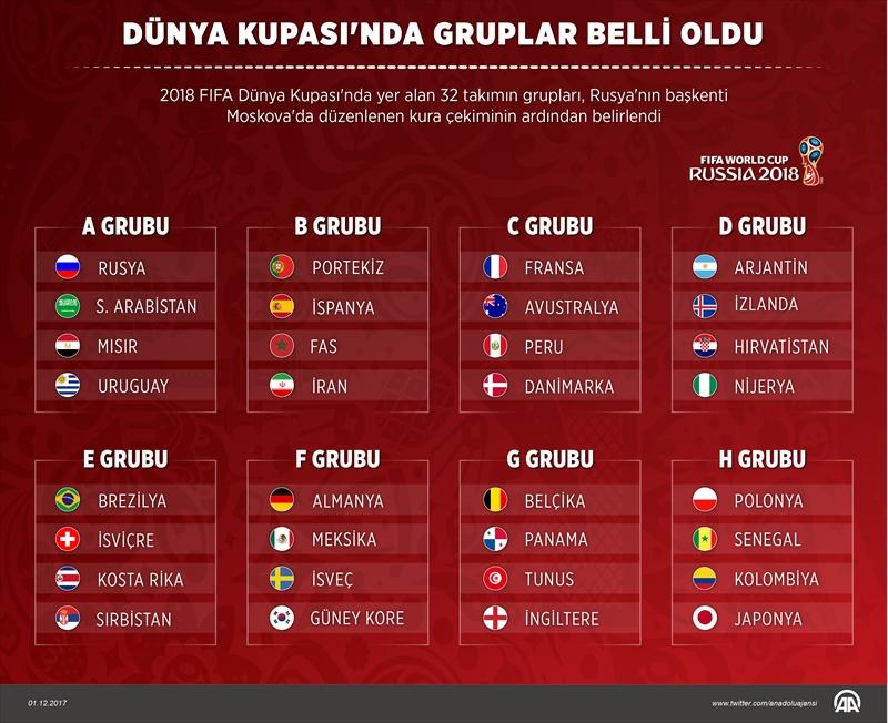 Dünya Kupasında gruplar belli oldu
