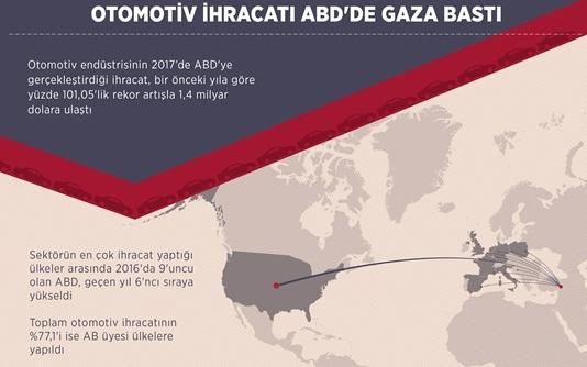 Otomotiv ihracatı ABD'de gaza bastı!