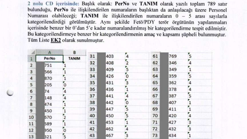 FETÖ'nün Türk Silahlı Kuvvetlerini fişleme belgesi albaydan çıktı