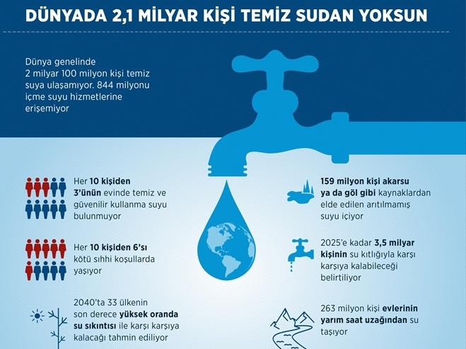 Dünyada 2,1 milyar kişi temiz sudan yoksun
