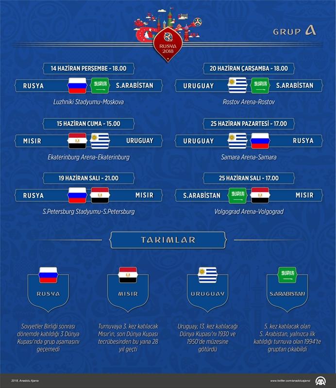 2018 FIFA Dünya Kupası'nda A Grubu