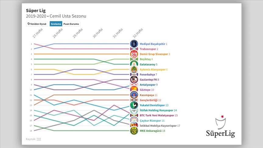 İnteraktif: Süper Lig'de 32 haftanın panoraması