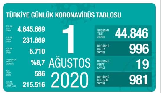 'Türkiye'nin Kovid-19 tablosunda son durum'