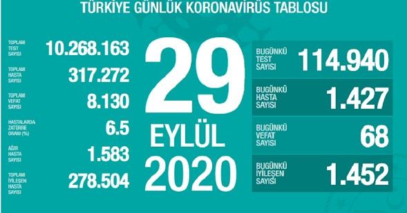 Son 24 saatte 1427 kişiye Kovid-19 tanısı konuldu, 68 kişi hayatını kaybetti!