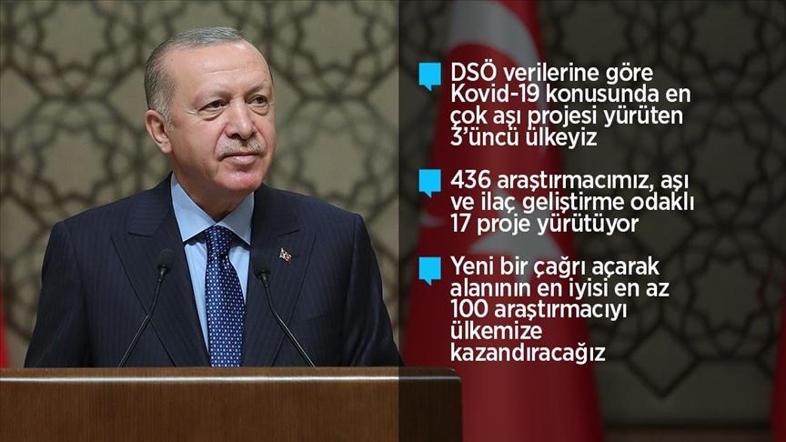Erdoğan: Üç yenilikçi aşı adayımız, faz çalışmalarına başlama arifesindedir