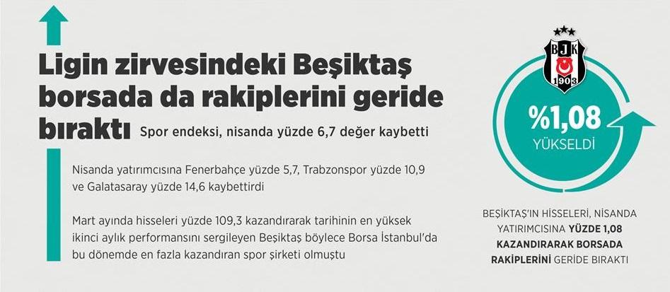 Ligin zirvesindeki Beşiktaş borsada da rakiplerini geride bıraktı