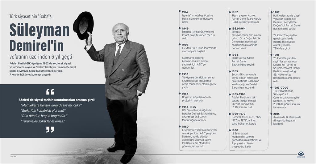 """Türk siyasetinin """"Baba""""sı Süleyman Demirel'in vefatının üzerinden 6 yıl geçti"""