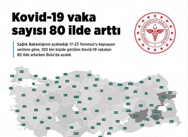 Kovid-19 vaka sayısı 80 ilde birden arttı!