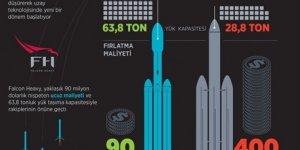 Falcon Heavy roketiyle uzay yolculuğunda yeni dönem