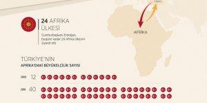 Türkiye Afrika ile iş birliğinde kararlı