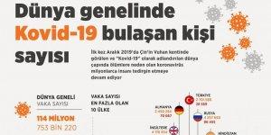 'Dünya genelinde Kovid-19 vaka sayısı'