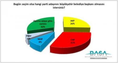 Antalya'da yerel seçimin sonucunu parti değil aday belirleyecek