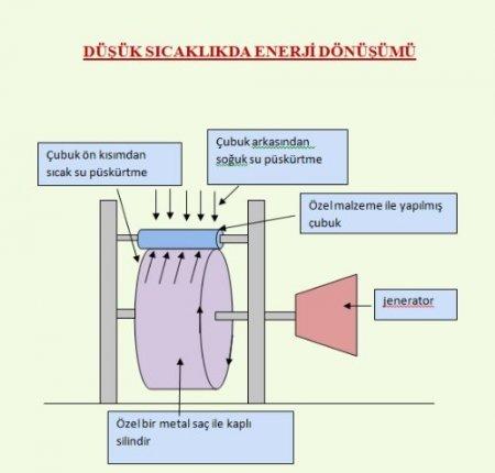 Sıcak su ile soğuk suyun çarpışmasından enerji üretildi
